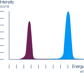 LEIS technique: Energy spectrum of the scattered ions corresponding to the masses of the surface atoms